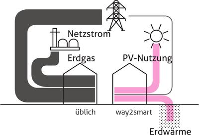 Energieautonomie-grafik.png
